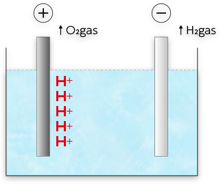 ハニー化成株式会社 電着塗装とは 電気分解